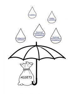 NJ asset protection lawyer
