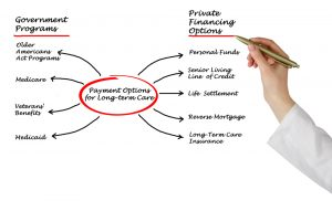 Do you have an LTC plan?