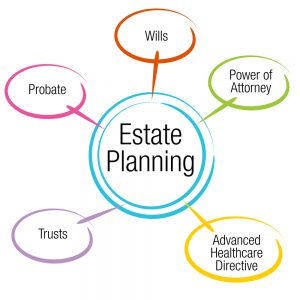 estate planning without heirs